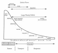 River Bed Definition Effects Of Sediment On The Aquatic Environment Nrcs