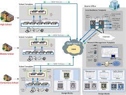 Network Infrastructure Design Template cus network infrastructure design guide hyperedge architecture