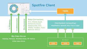 big data analytics tibco spotfire