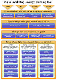 step by step guide to creating a digital marketing plan