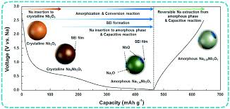 recent advances in nanostructured nb based oxides for