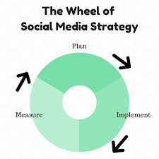Plan Social Media Social Media Strategy How Much Time Does A Good Strategy Really Take