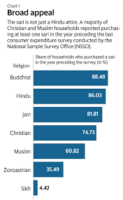 national sample survey reports who in india wears the sari livemint