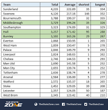 vanarama national league table which of football s away days is the furthest the stats zone
