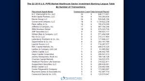 Investment Banking League Tables Placementtracker Placementracker Twitter