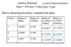 limiting reactant reaction of mg with hcl chemdemos