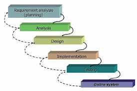 software development methodology multimedia software development methodology waterfall model