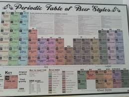 Beer Periodic Table My Dad Has A Periodic Table Of Beer Pics