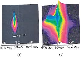 color spectrometer color spectrometer images showing intensity in a combined