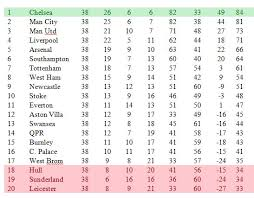 premier league table over the years football manager 2015 simulation predicts final premier league table