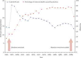 Animal Trainers Salary Unsafe Abortion The Preventable Pandemic The Lancet
