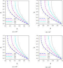 performance evaluation of nanofluids in an inclined ribbed
