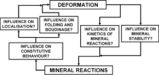 the interaction of deformation and metamorphic reactions