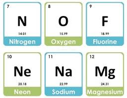 N Periodic Table Periodic Table Of Elements Flashcards By Victoria Reinders Tpt