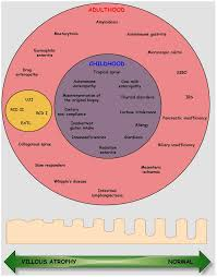 nutrients free full text the spectrum of differences between