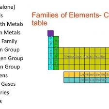 gases on the periodic table periodic table alkali metals alkaline earth metals transition metals