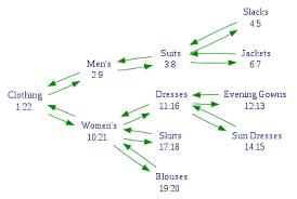 nested set model