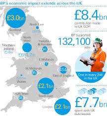 how bp contributes to britain s economy locations bp magazine bp