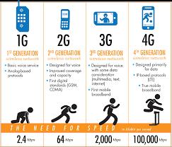 cellular wireless 1g 2g 3g 4g 5g u2013 watch the evolution