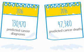the facts about cancer in australia cancer council nsw