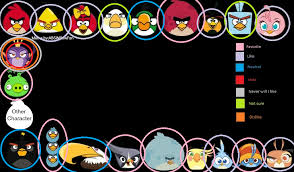 Angry Birds Meme - my favorite characters of the angry birds meme by bluejay5678 on