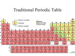 los alamos periodic table atoms and the periodic table chapter three ppt video online download