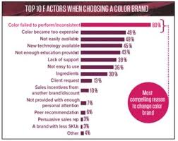 haircolor research understanding your color clients your color