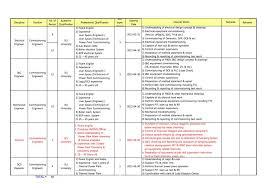 Sales Supervisor Job Description Resume Analysis Essay On Shakespeare Write Me Custom Expository Essay On