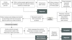 how to write a research article to submit for publication