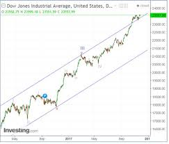 Dow Jones Help Desk Ashish H Kyal Kyalashish Twitter