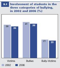the bullying project the bullying problem