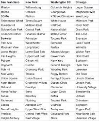 New York Neighborhood Map Neighborhood Comparisons Across Cities U2013 Jeremy Keeshin U2013 Medium
