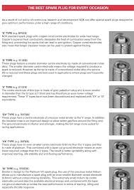 almost everything you need to know about spark plugs engine