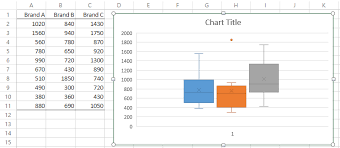 cara membuat grafik integral di excel box plots with outliers real statistics using excel