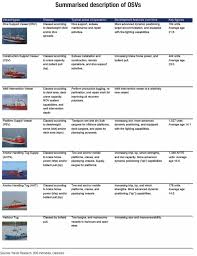 introduction to offshore support vessels marine money offshore