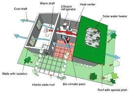 energy efficient homes energy efficient homes plans low cost energy efficient home for