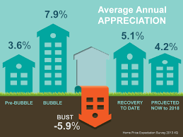 economists predict home value appreciation through 2017 to projected average annual appreciation of homes until 2018 jennifer