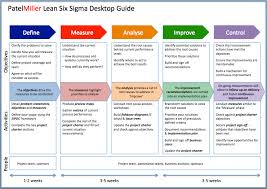 Six Sigma Excel Templates Project Charter Powerpoint Template Zoeken Project