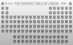 high chemistry periodic table the periodic table of videos using qr codes this is definitely