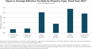 How To Calculate The Square Footage Of A House New York City Property Taxes Cbcny