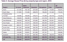 uk house prices the average price of a uk flat has risen by