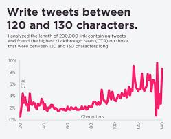 the character count guide for blog posts videos tweets u0026 more