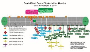 department of health daily zika update florida department of health
