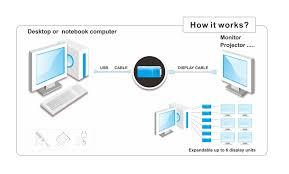 Vga To Hdmi Wiring Diagram Cuh350d Usb 3 0 To Dvi Vga Hdmi Adaptor For Multiple Monitors
