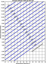 Density Table Manual Calculation Of Density Altitude