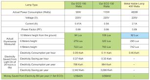 Led Light Bulb Conversion Chart by Comparison Charts Econolite