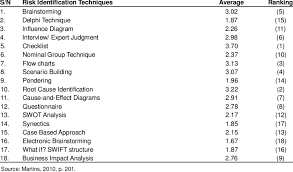 Frequency Distribution Table Average Frequency Distribution Of Application Of The Risk