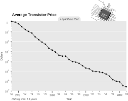 singularity is near graph average transistor price