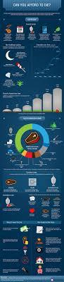 funeral costs 10 interesting funeral infographics urns online