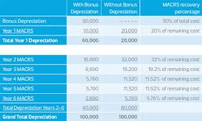 irs lease inclusion table 2016 understand common complexities when applying bonus depreciation